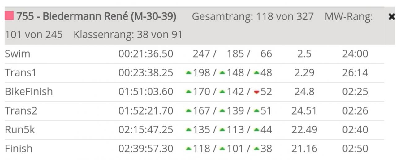 Ergebnis mit Splits (118 Platz von 327 Finishern bei 334 gestarteten Teilnehmern)