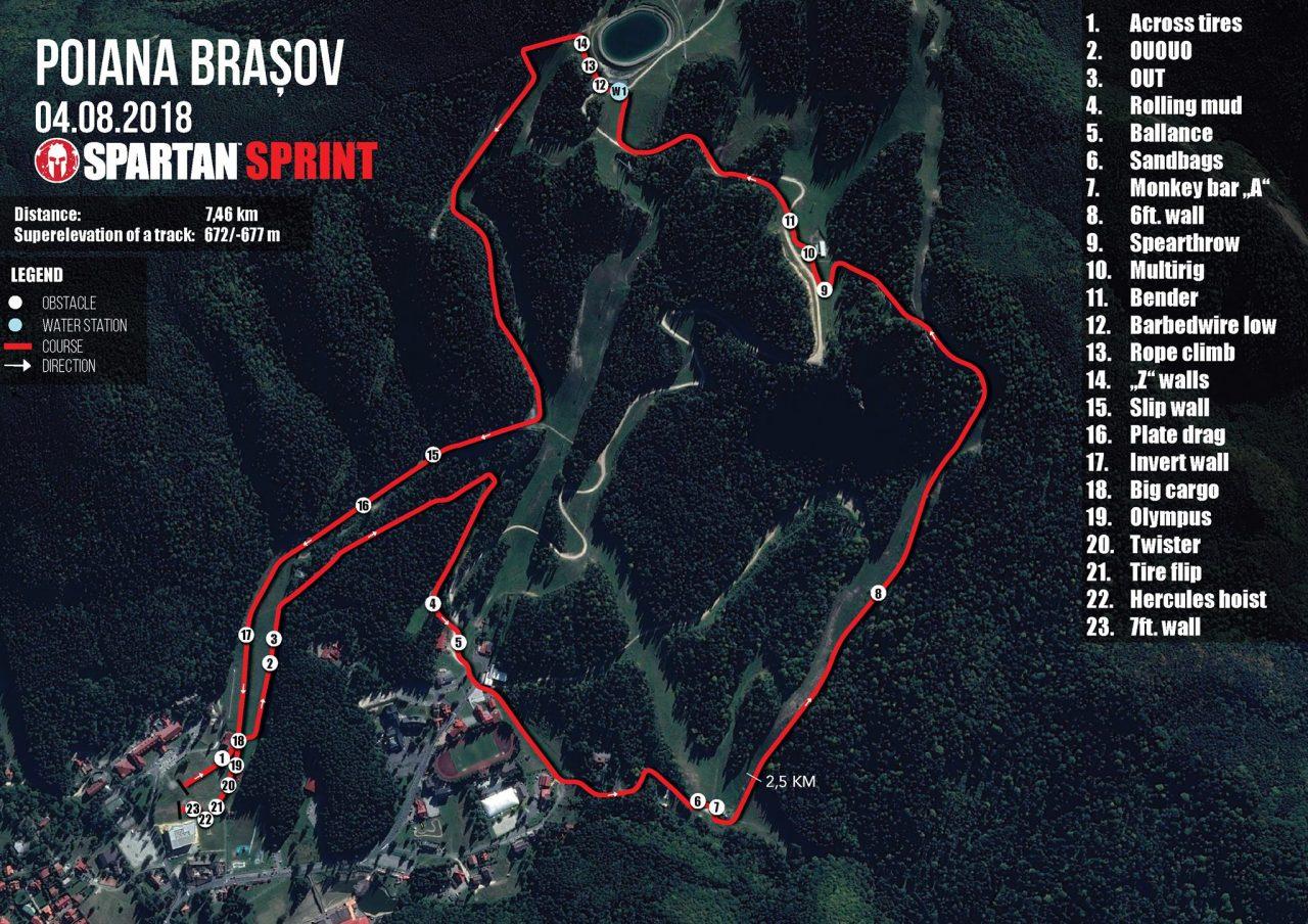 Sprint Poiana Brasov